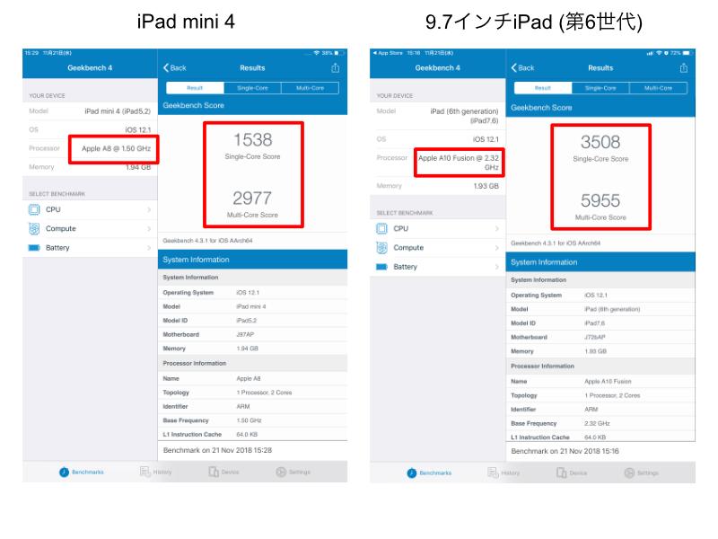 9.7インチiPad(第6世代)に機種変更。ベンチマークテスト