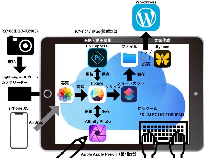 9.7インチiPad(第6世代)でブログ更新をするための方法まとめ。チャート図